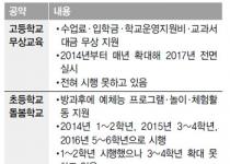 고교 무상교육·초등 돌봄학교…박 대통령 '교육공약' 무산되나