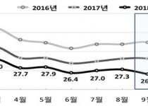 9월 출생아 13.3% 감소…3분기 합계출산율 0.95명 역대 최저