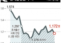 지난해 출생아 역대 최저 40만6200명