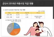 군산시, 상품권으로 아동수당 지급 추진…부모들 반발
