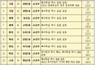 2021년까지 경기도 내 16개 공립 유치원 신설