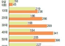 스트레스, 50대 여성 가장 많고 20대 비취업 남성 폭증