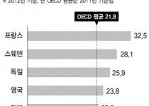 복지지출, OECD 꼴찌인데…교육복지 되레 뒷걸음 위기
