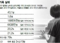 저소득·장시간노동에 홀로 육아…'한부모' 56만명 고단한 삶