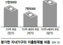 양가 부모님 용돈 월 16만원